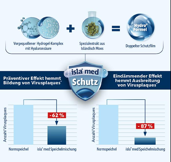Ergebnisse: Viren-Studie Sittek et al. (2020)